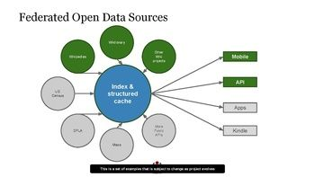 A screenshot of potential sources used by the Knowledge Engine.