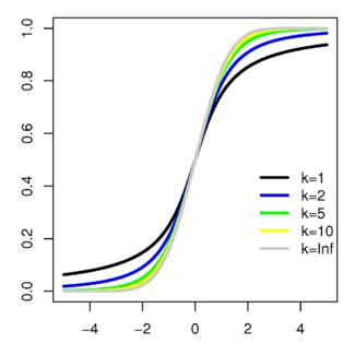 累积分布函数