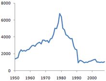 Graph of Iraqi GNP, showing highest GNP in 1980