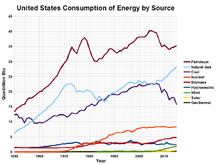 US energy consumption.png