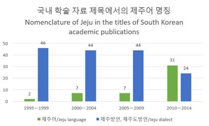 Jeju language vs. Jeju dialect in South Korean academic publications.png