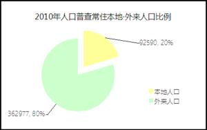 2010普陀区本地·外来人口比例.png