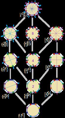 Regular octagon symmetries.png