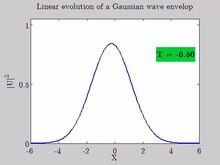 File:Linear evolution of a Gaussian wave envelop.webm