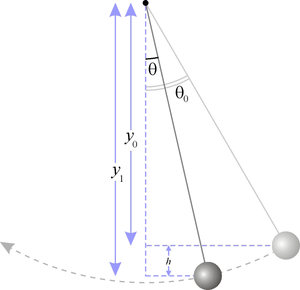 Simple pendulum height.png