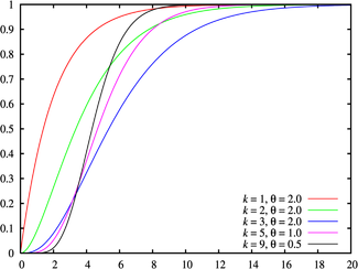 Cumulative distribution plots of gamma distributions