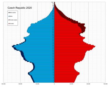 Czech Republic single age population pyramid 2020.png