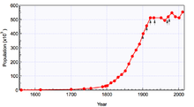 Population of Sheffield from 1700 to 2011