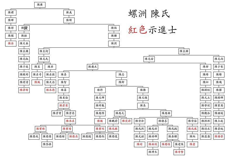 螺洲陈氏世系图.jpg