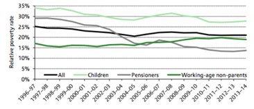 Relative poverty rates (After Housing Costs) in the UK, 1996-2014