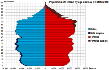 Finland population pyramid 20181231.png