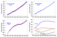 Atmospheric greenhouse gas concentrations