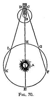 木卫一掩食示意图:地球和木星绕太阳公转,木卫一则绕木星公转。图中绘出木星的阴影。