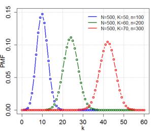Hypergeometric PDF plot