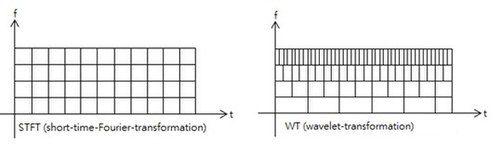 STFT and WT.jpg
