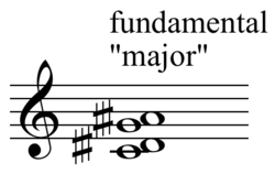A music staff with sharps