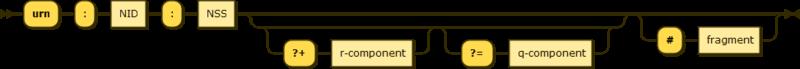 URN syntax diagram– namestring