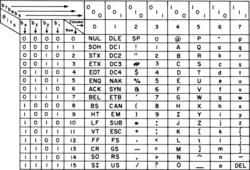 USASCII code chart.png