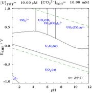 Uranium pourdiax diagram in carbonate media.png
