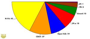 Zetelverdeling-VP-2014.png