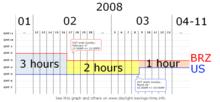 时间图,其中横座标显示2008年的日期,纵座标显示巴西东部与美国东部的UTC偏移值。两地时差为3小时,在巴西东部时间2月17日24:00时两地相差2小时,接着在美国东部时间3月9日02:00时相差1小时。