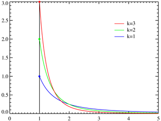 Pareto distributionPDF.png