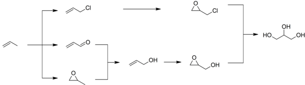 Synthetic routes to glycerol.png