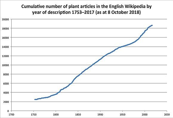 Cum N of plant articles by year of description.jpg