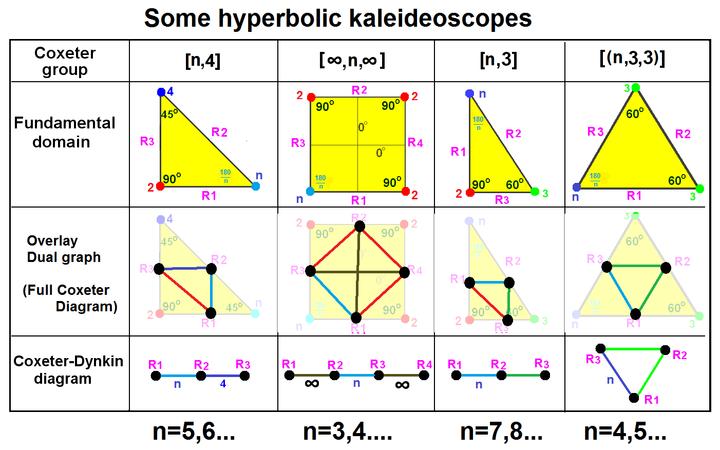 Hyperbolic kaleidoscopes.png