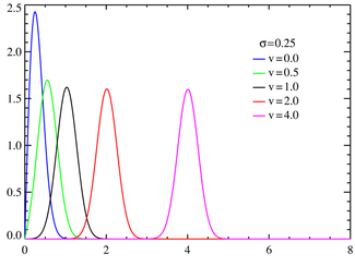 Rice probability density functions σ=0.25