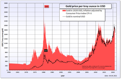 Gold price in USD.png