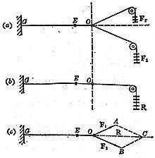 平行四边形法则的验证.jpg