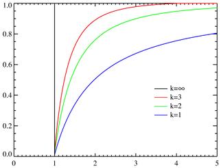 Pareto distributionCDF.png