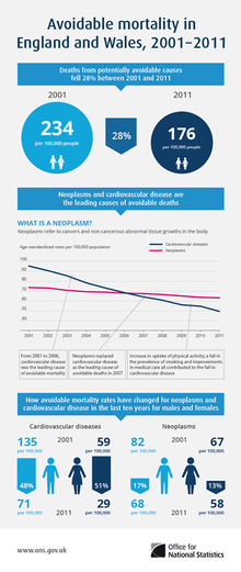 Avoidable mortality in England and Wales, 2001-2011.png