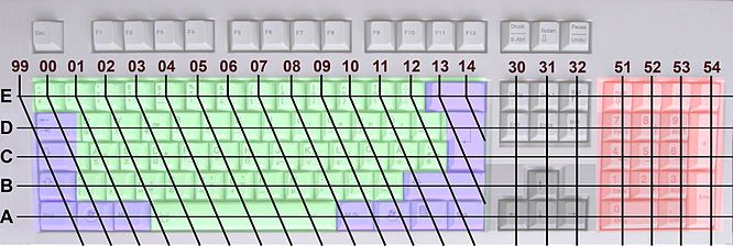Keyboard-sections-zones-grid-ISOIEC-9995-1