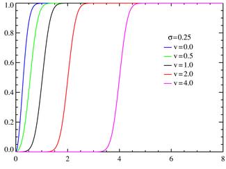 Rice cumulative density functions σ=0.25