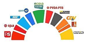 Senate of Belgium - 2019 elections