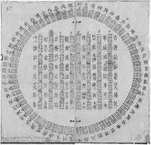 A circular diagram of I Ching hexagrams