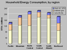 US household energy usage.png