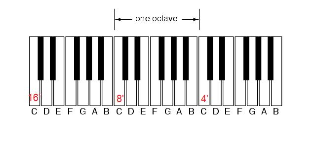 Organ keyboard unision pitch layout.png