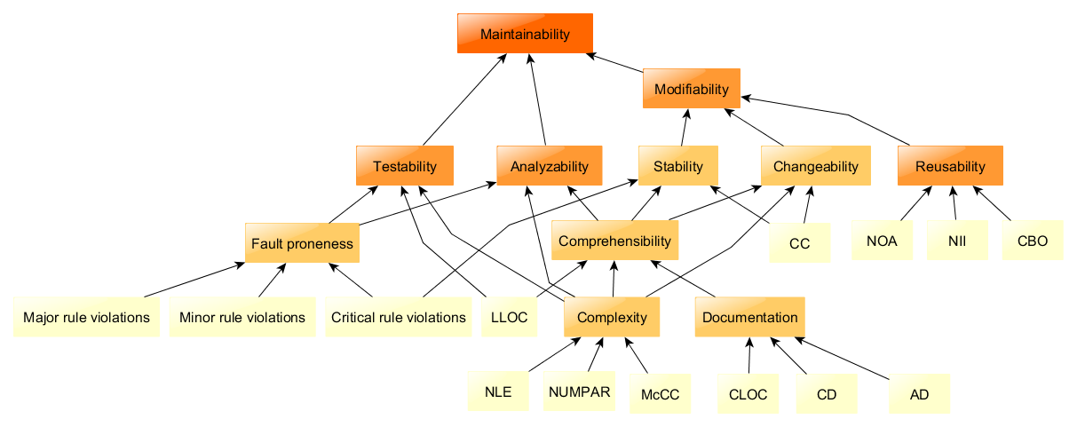 A maintainability model for software quality