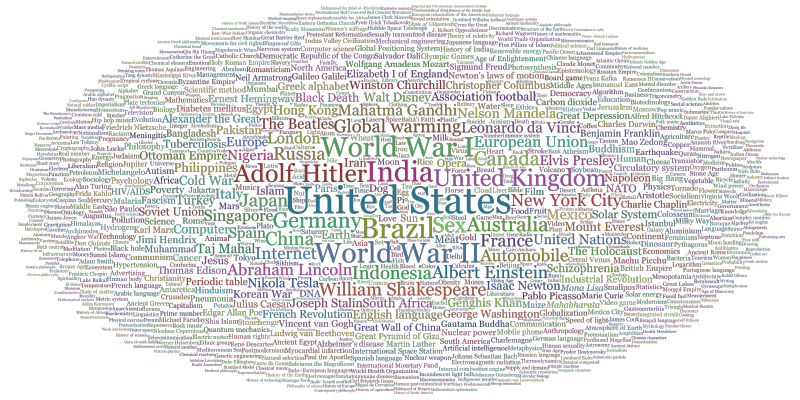Tag cloud of vital articles by number of views over a period 90 days in summer 2014.