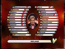 A screenshot from the 2004 contest showing the electronic scoreboard: video footage of Johnny Logan is superimposed onto the scoreboard; the name and flag of the country giving its points is shown at the bottom of the screen, and the flag and country name of the finalists, the number of points being given by the giving country, and the total number of points received is shown in two columns, with the sorting order updated to place the country with the highest score at the top.