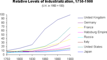 Graph rel lvl indz 1750 1900 01.png
