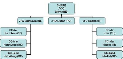 SHAPE's Structure before JFC Lisbon was deactivated