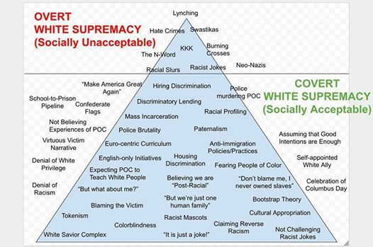 You're Not a White Supremacist, Right?