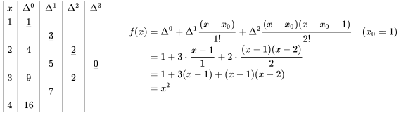 {\begin{matrix}{\begin{array}{|c||c|c|c|c|}\hline x&\Delta ^{0}&\Delta ^{1}&\Delta ^{2}&\Delta ^{3}\\\hline 1&\underline {1}&&&\\&&\underline {3}&&\\2&4&&\underline {2}&\\&&5&&\underline {0}\\3&9&&2&\\&&7&&\\4&16&&&\\\hline \end{array}}&\quad {\begin{aligned}f(x)&=\Delta ^{0}+\Delta ^{1}{\dfrac  {(x-x_{0})}{1!}}+\Delta ^{2}{\dfrac  {(x-x_{0})(x-x_{0}-1)}{2!}}\quad (x_{0}=1)\\&=1+3\cdot {\dfrac  {x-1}{1}}+2\cdot {\dfrac  {(x-1)(x-2)}{2}}\\&=1+3(x-1)+(x-1)(x-2)\\&=x^{2}\end{aligned}}\end{matrix}}