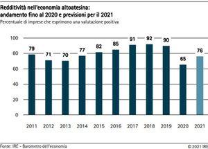 Economia altoatesina, tra le imprese prevale un cauto ottimismo: Pil 2021 in aumento