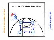 拆解總決賽G2 速龍奇招「Box and 1」 防守策略(上)——概念篇