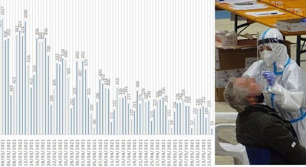 Coronavirus, meno tamponi e 53 positivi nelle Marche: leggero calo rispetto agli ultimi lunedì/ Il contagio nelle regioni